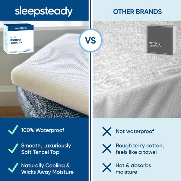 Tencel vs. Cotton Mattress Protector